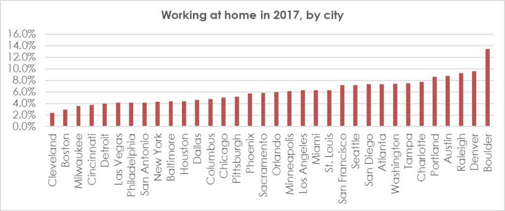 Working from home by city